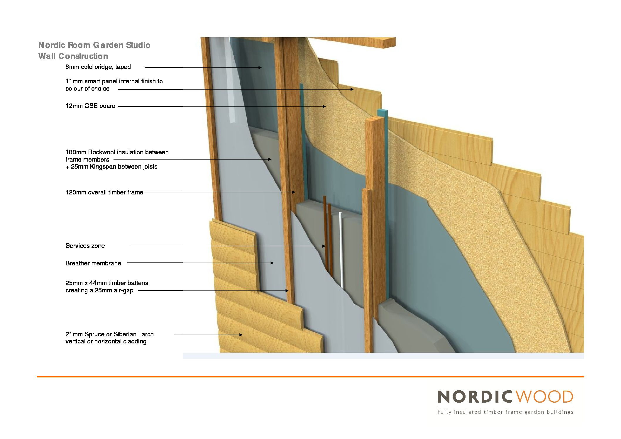 Nordic Room Composition Of Our Timber Frame Cabins